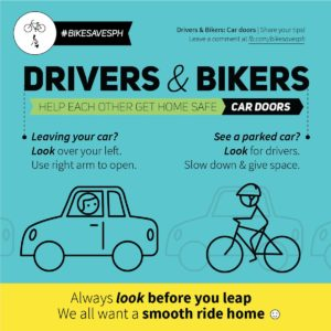 Blue poster asks drivers to use far hand method, & cyclists to keep distance from parked cars to avoid doorings & getting doored.