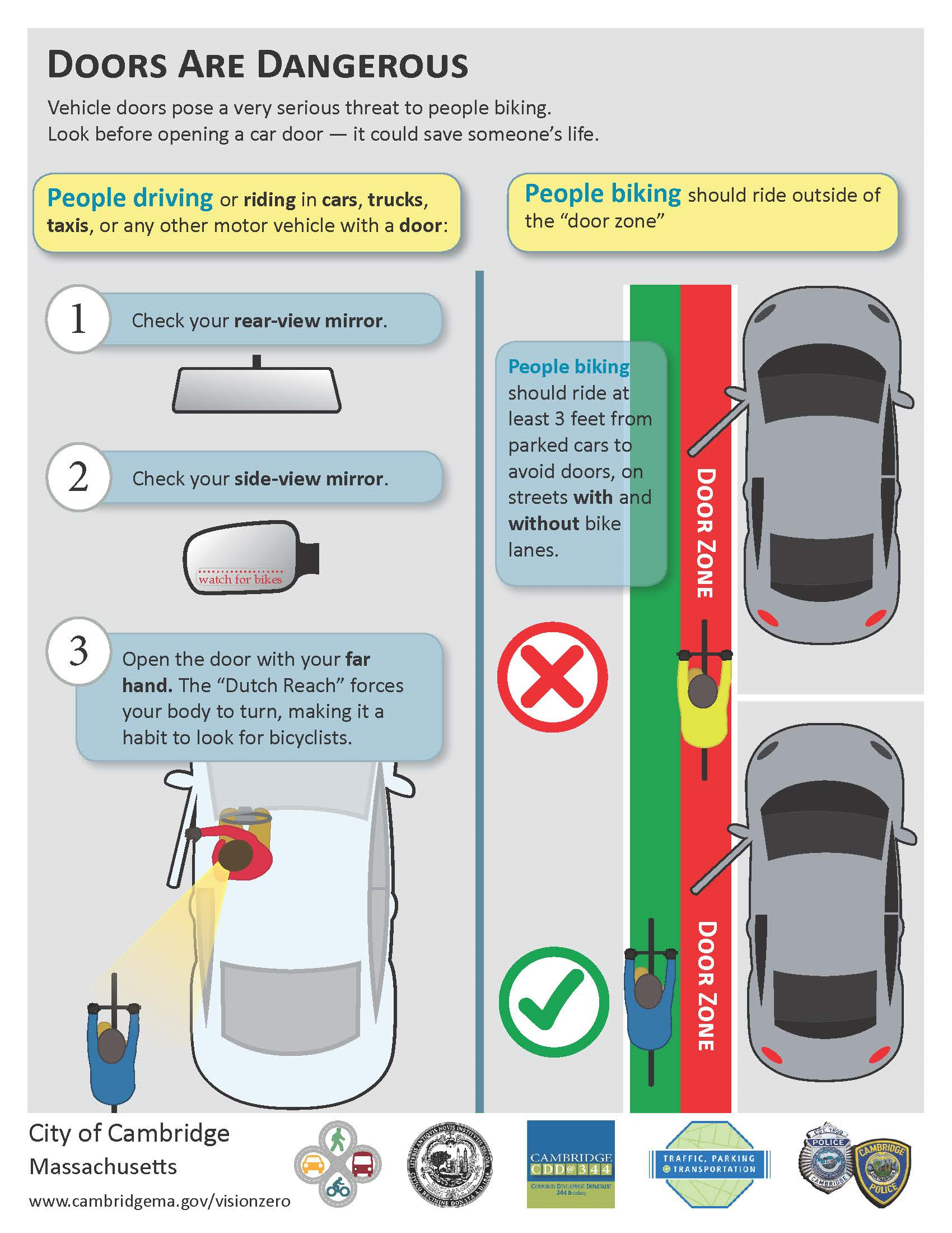 Instructions to driver to check rear & side mirrors, then use far hand Dutch Reach to swivel and look back to look for on-coming traffic. In right hand column, bike lane & door zones are defined.