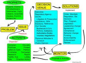 activist-flow-chart