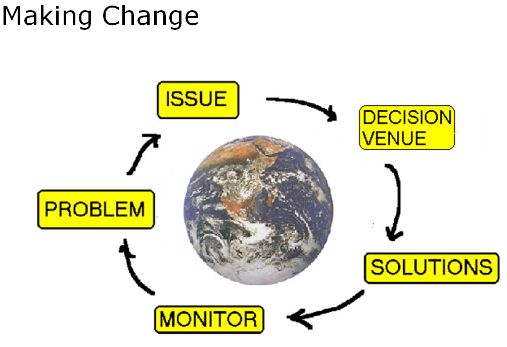 Graphic shows sequence of activist social change steps progressing clockwise around the globe: Problem, Issue, Decision Venue, Solution, Monitor and then feedback to Problem to iterate.