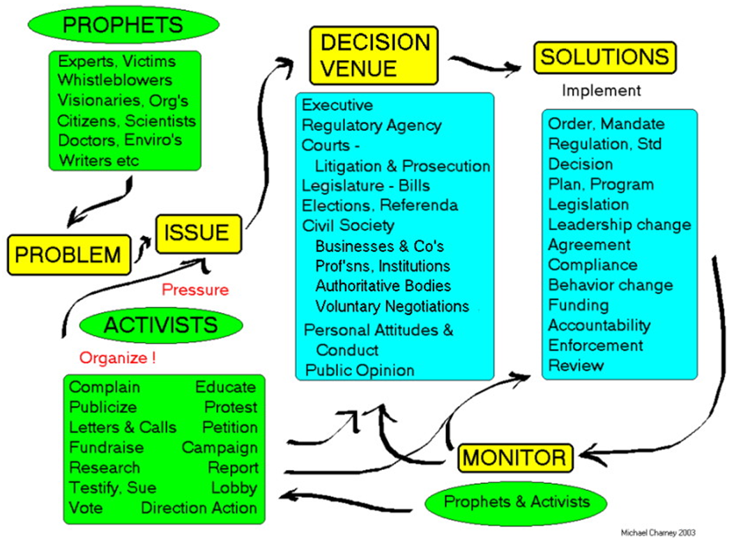 Graphic adds subheadings to slide I schematic indicating the role or agents involved in each step respectively.