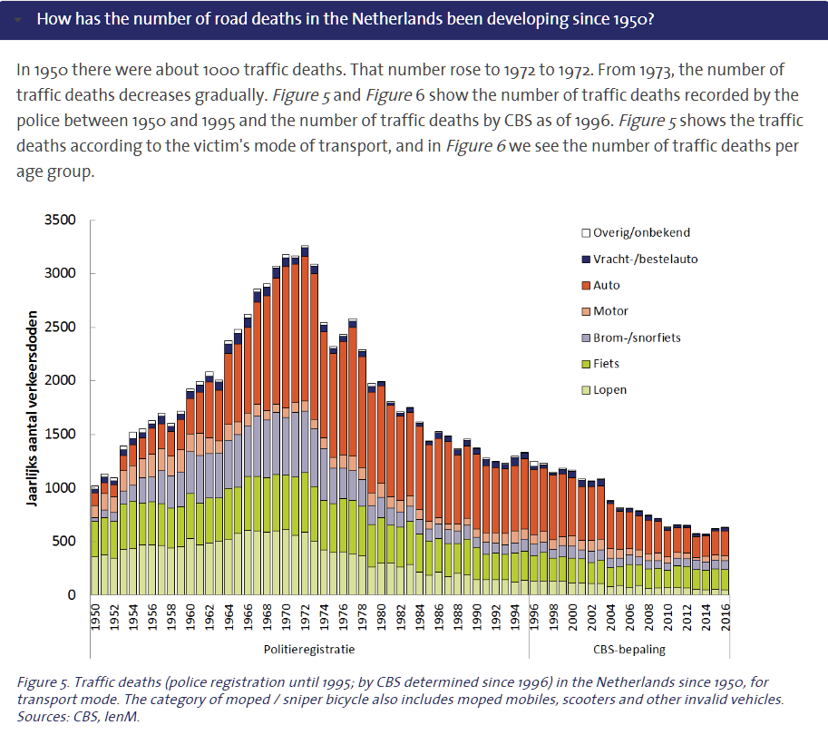 Road deaths in the Netherlands 1950-2016 by transport mode. See:  SNOV Factsheet: Traffic deaths in the Netherlands