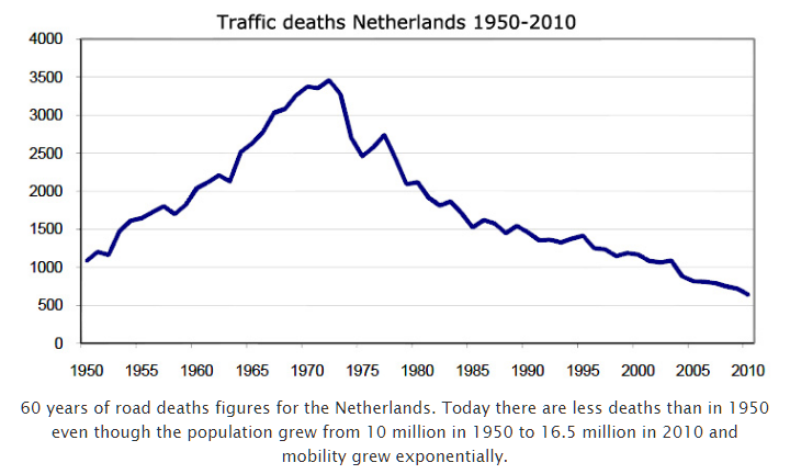 The dramatic decline in Dutch road fatalities since the early 1970s are presented. 19 April 2011.