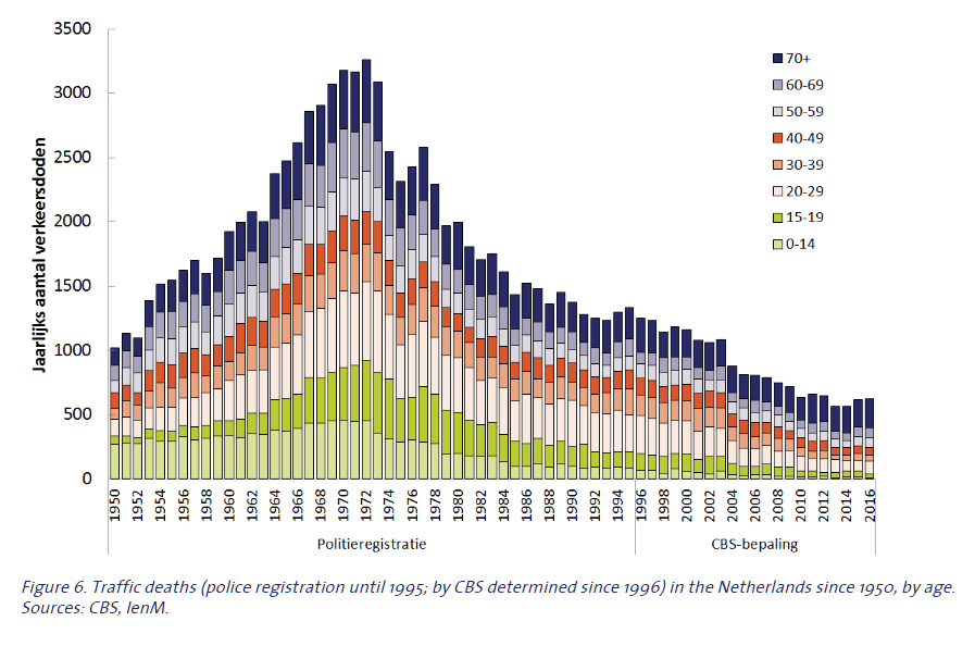 Figure 6. Traffic deaths in the Netherlands since 1950, by age. Sources: CBS, IenM.