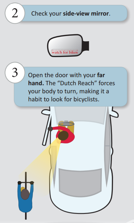 Diagram depicts vehicle driver turned, far hand on car door - allowing line of sight to see on-coming cyclist and avoid doorings.