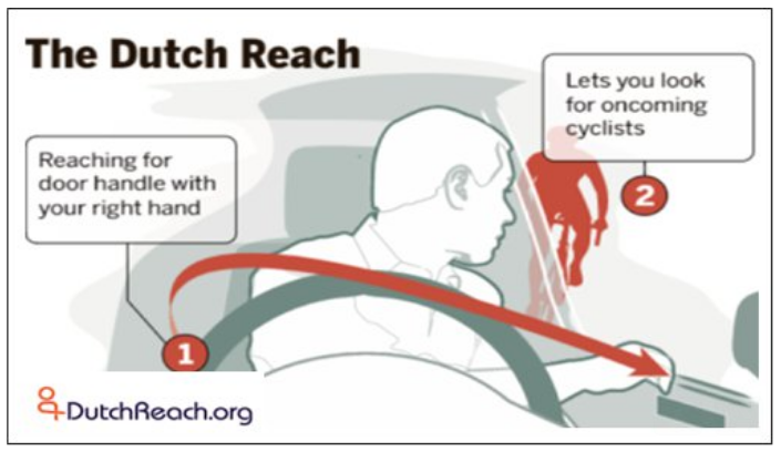 Boston Globe, May 31, 2017 Dutch Reach explanatory graphic in gray & orange on white illustrates method as cut-away front view as if through car windshield with man reaching far arm (right arm in US) across to door latch, swiveling in his seat to door an over the left shoulder scan or shoulder-check to look for on-coming traffic.  A cyclist in silhouette is depicted approaching along side the car, viewed as by driver through side window.  Two text boxes briefly describe the far hand method to prevent doorings of cyclists and other car door collisions.  Globe graphic has here been adapted for business card format & distribution for education & outreach for the Dutch Reach by Stephen Bingham of California.