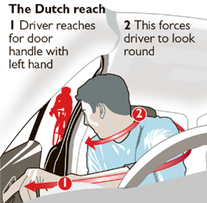 The Dutch Reach illustrated & instructed by The Times of London, Sept 12, 2017. Image of driver on right side of car seen through windshield with red ribbon-like curved arrows indicating left arm reaching across to door latch, head & neck swiveling to look back through partially propped open car door, and sees bicyclist approaching from behind. Two numbered texts: 1) Driver reaches for the door handle with the left hand. 2) This forces the driver to look around.