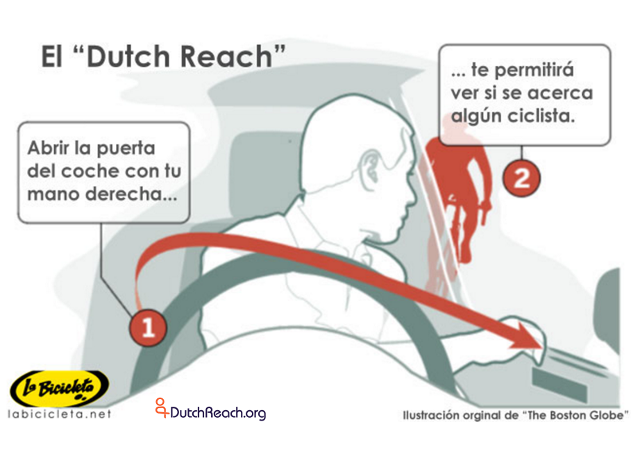 "El ""Dutch Reach"" - (1) Abrir la puerta del coche con tu mano derecha... (2)...te permitira ver si se acerca algun ciclista. Translation from Spanish: The ""Dutch Reach"" - (1) Open the car door with your right hand ....(2) ...will allow you to see if a cyclist is approaching. Spanishversion of Boston Globe Dutch Reach diagram, 31 May 2017."