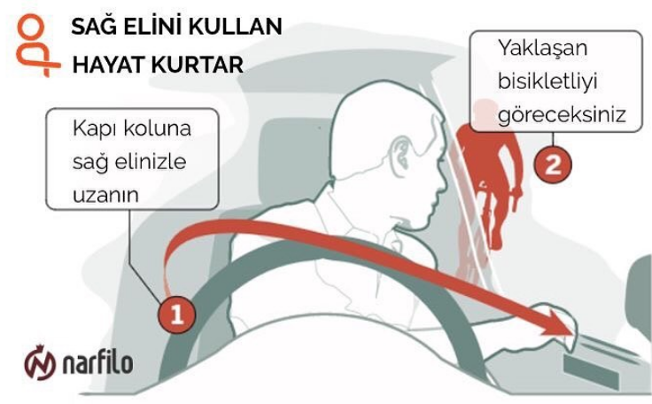 Turkish: SAG ELINI-KULLAN, HAYAT KURTAR (1) Kapi koluna sag elinizle uzanin. (2)  Yaklasan bisikletliyi goreceksiniz.  English:  Use Life Saving Right [far] Hand.  (1) Reach with right hand on the door. (2) You will see the on-coming bike Turkish language version of Boston Globe Dutch Reach diagram, 31 May 2017.  Illustrates far hand method to prevent dooring & exiting collisions by heedless drivers & passengers which may kill or injury passing bicyclists.